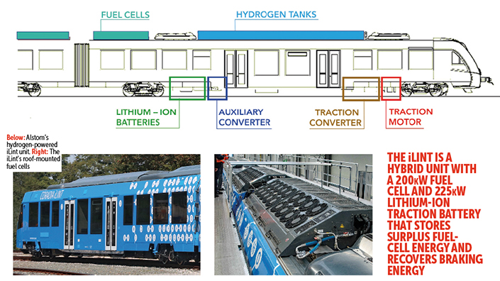Could hydrogen trains be the future of rail?