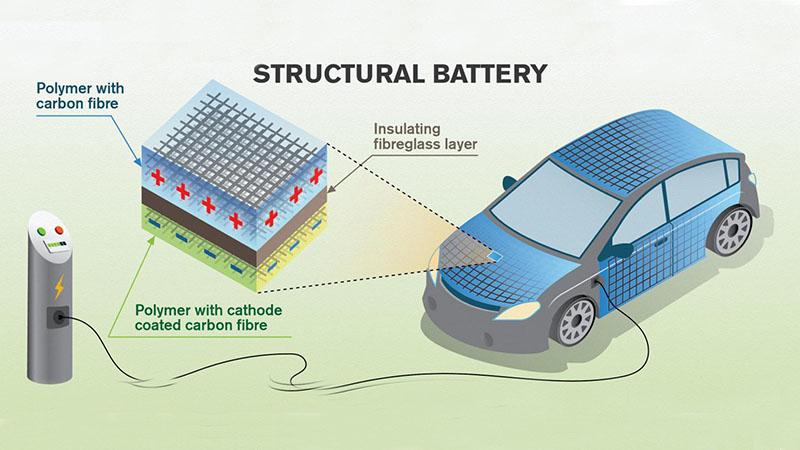 Carbon fibre could turn car bodies into batteriesImage