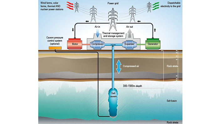 How Storelectric's compressed air energy storage could work (Credit: Storelectric)