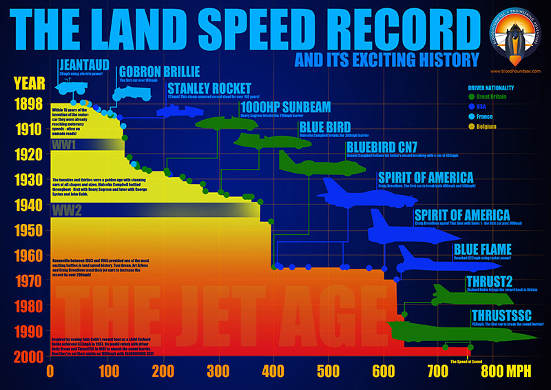 Land Speed Record HISTORY infographic