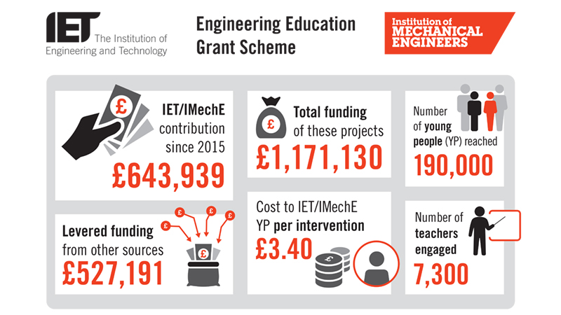 Our ambition is to attract more funders into the Engineering Education Grant Scheme and gain the support of other influential agencies